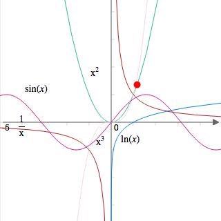 Calculatrice graphique en ligne pour tracer fonctions, courbes polaires et courbes paramétrées.